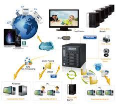 Системы хранения данных NAS
